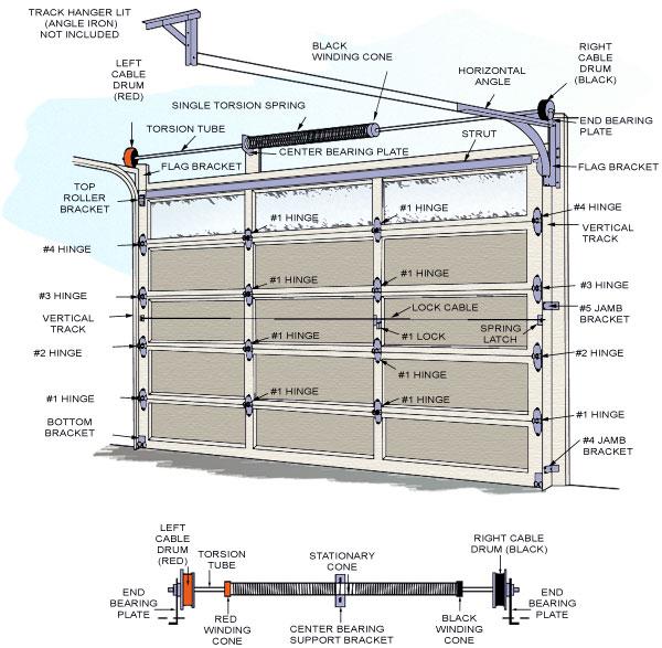 Diagram Showing Garage Door Components