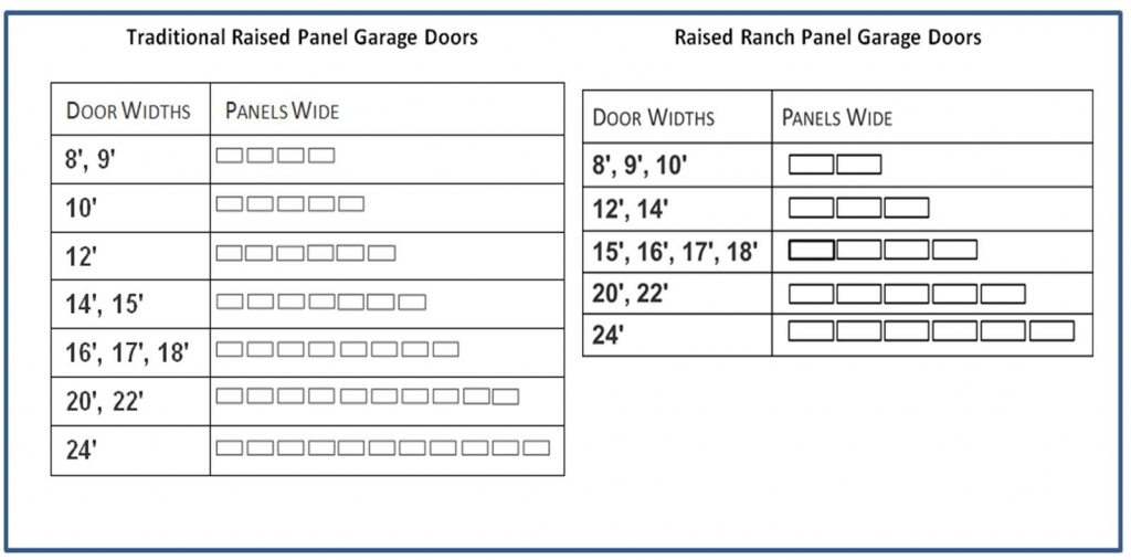Raised panel garage door installation atlanta ga css for What are standard garage door sizes